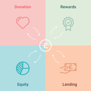 quin-what-is-equity-crowdfunding